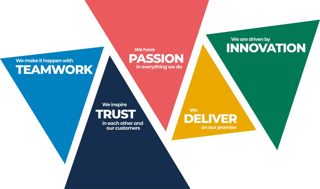 OUR VALUES - TEAMWORK, TRUST, PASSION, DELIVER, INNOVATION