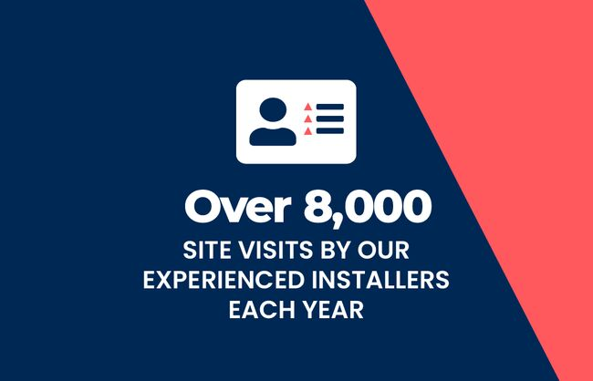 Over 8,000 Site visits by our experienced installers each year