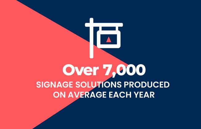 Over 7,000 signage solutions produced on average each year